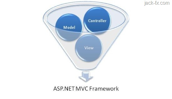 Monitoring Page Generation and Page Load Time in MVC 3  Net